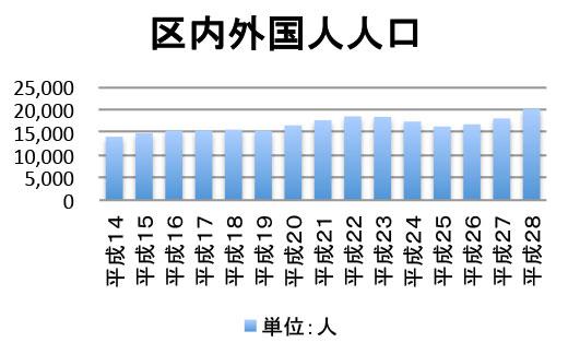 区内外国人人口
