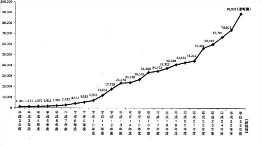 厚生労働省 児童虐待相談対応件数 (H26)