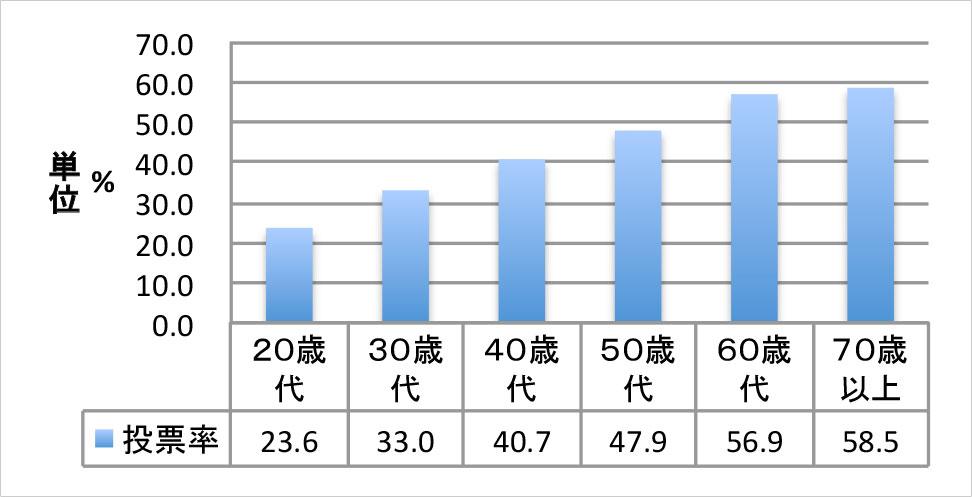 平成27年板橋区議会議員選挙 年代別投票率