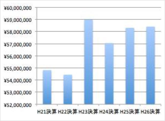 板橋区国民健康保険事業特別会計