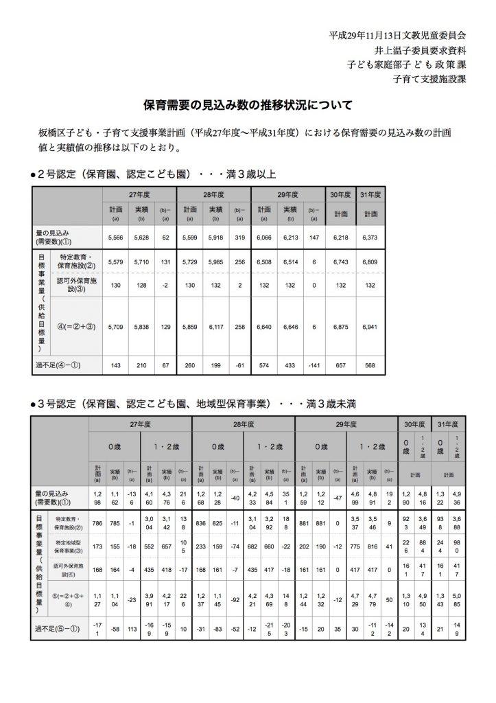 291113文教児童委員会(陳情125号_井上委員要求資料)2